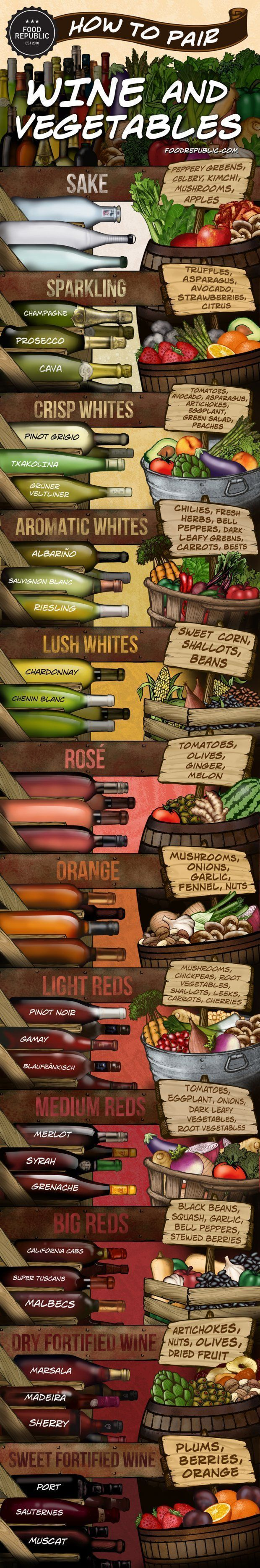 Wine Infographic: How To Pair Wine And Vegetables - Grilled of course! #winepairings http://grillidea.com/best-electric-grills/ http://grillingideas.org/how-to-use-electric-grill/