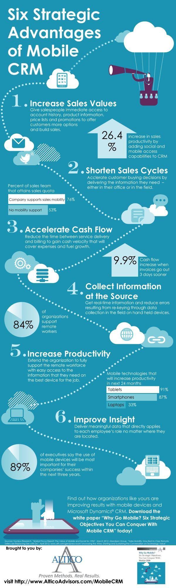 Six Strategic Advantages of Having a Mobile CRM @lauramata1  #infographic #mobile #crm   auramata1/