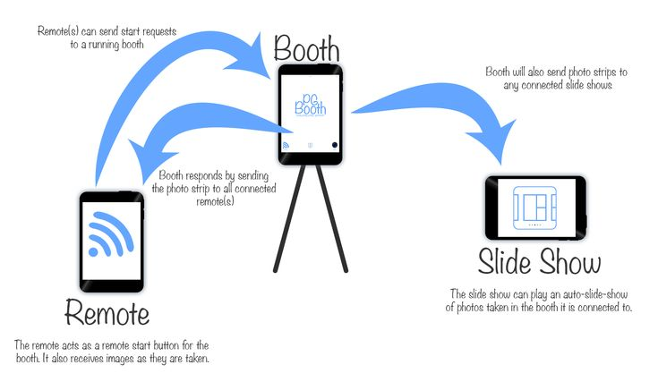 PG Booth, the best diy ipad photo booth app for parties and weddings, remote / slide show diagram