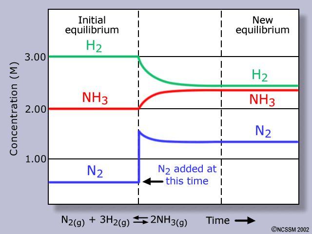 haber process simulation