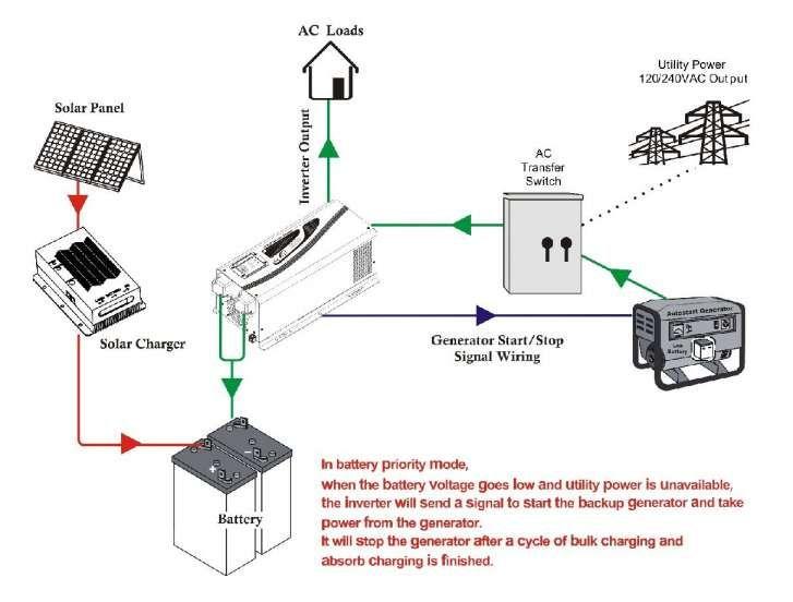 Car Power Inverter Wiring Diagram from i.pinimg.com