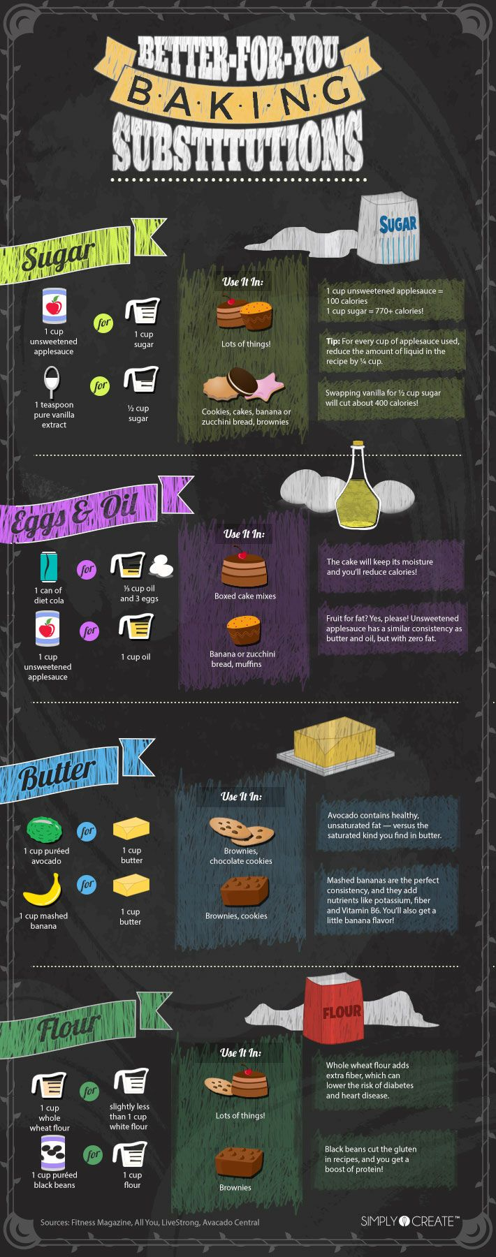 Looking for healthy baking substitutions? This infographic from Simply Create has got you covered, from sugar and fat to eggs, oil and flour.