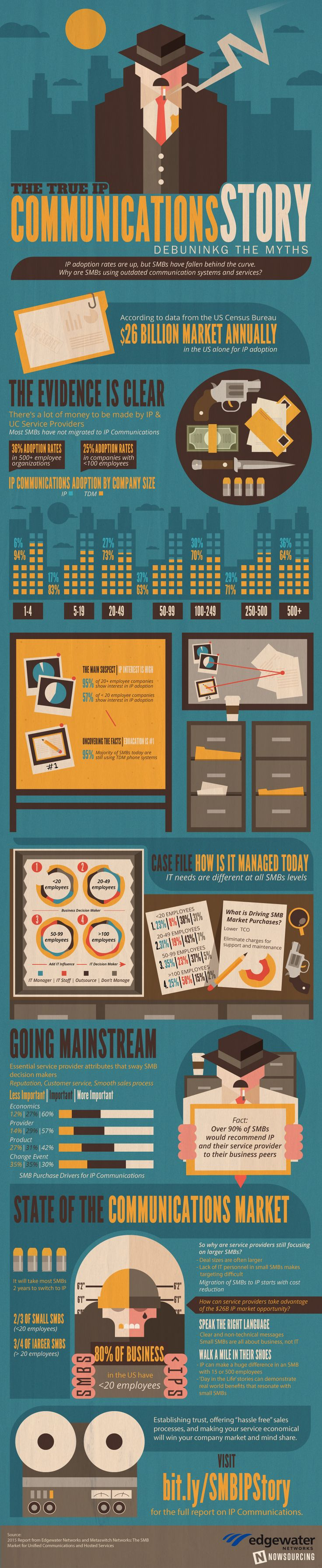 IP Communications #nfographic #Business #IT