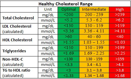 Healthy cholesterol levels