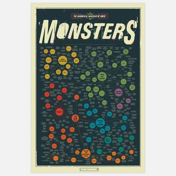 Diagram of Movie Monsters 24x36 now featured on Fab.