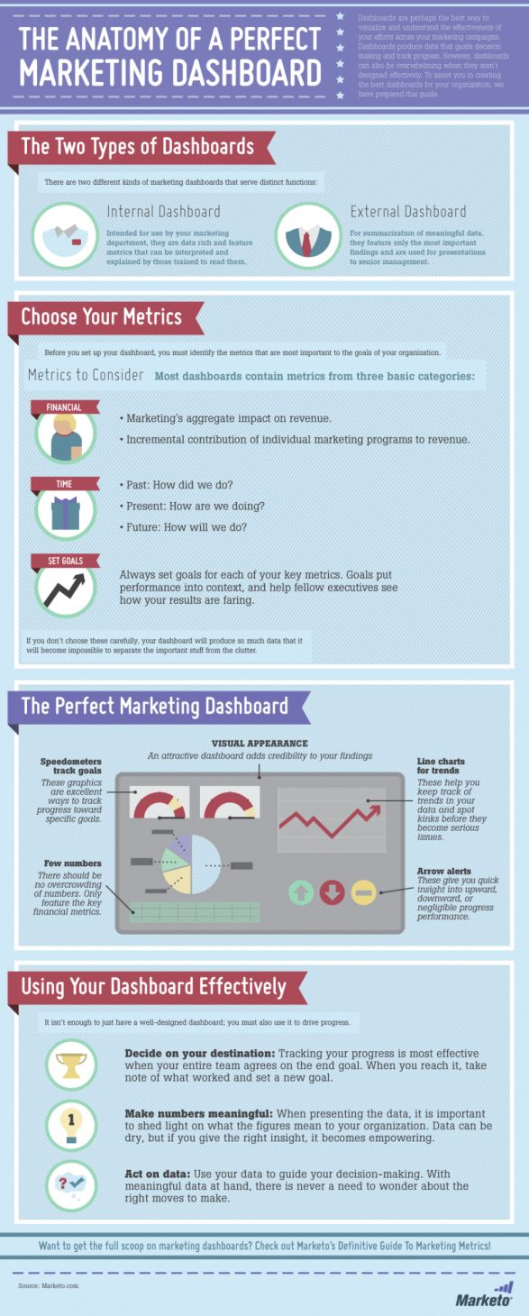 The Anatomy of a Perfect #B2B #Marketing #Dashboard #infographic - In order to create the perfect B2B marketing dashboard, you need to determine the right number of #metrics to best understand what is really going on with your #data. Doing so will quickly provide #relevant #information so that marketing goals are kept in view and #businesses can take action making better educated decisions.