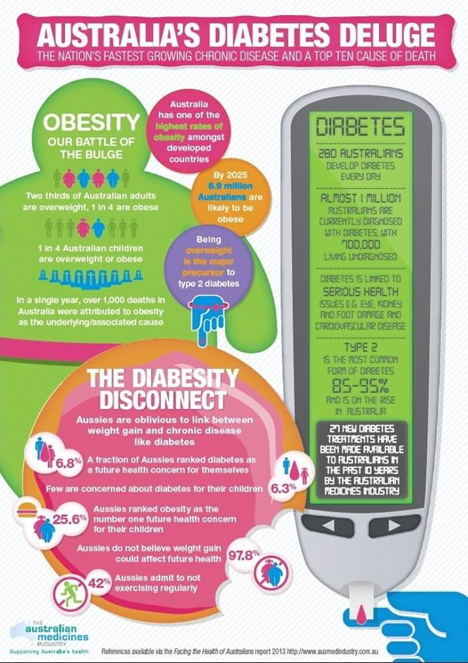 Did you know that being overweight is the major precursor to type two Diabetes?