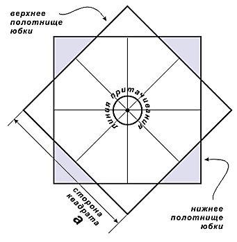 Квадратная юбка на кокетке. Обсуждение на LiveInternet - Российский Сервис Онлайн-Дневников