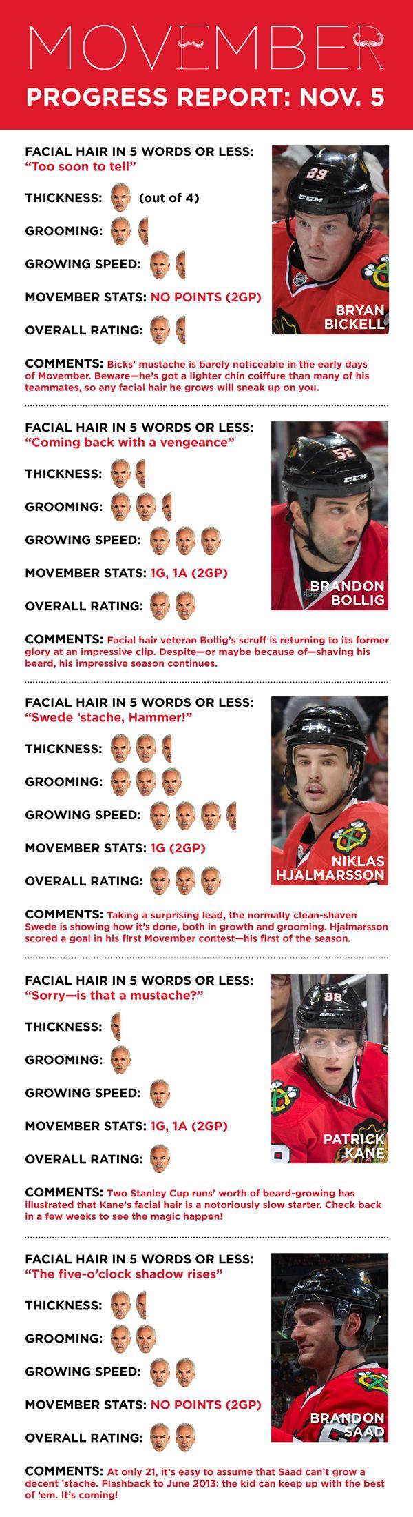 Movember Progress Report: Nov. 5, 2013 - Chicago Blackhawks - Blogs  This is hilarious!!