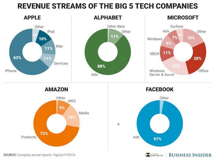 Online revenue models of the biggest digital brands