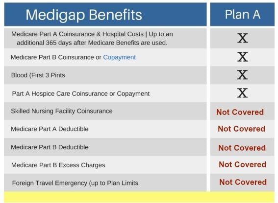 Compare Medicare Supplement Plans Medicare Supplement Plans