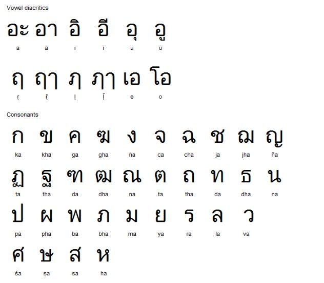 This is the Thai alphabet and all it\u0027s vowels and consonants Looks