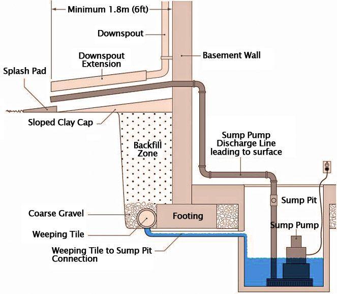 sump pump and sump pit diagram basement pinterest. Black Bedroom Furniture Sets. Home Design Ideas