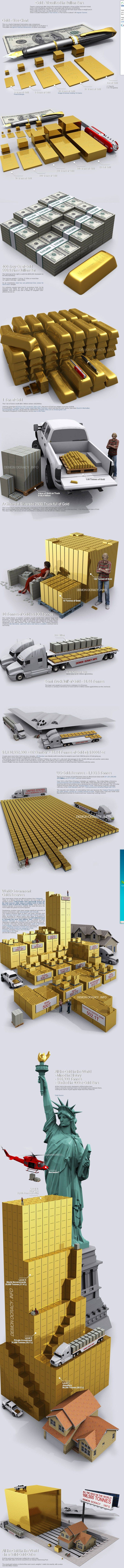 Gold visualizaed in Bullion bars #infografia #infographic...http://therealmoney.online/mm1969/