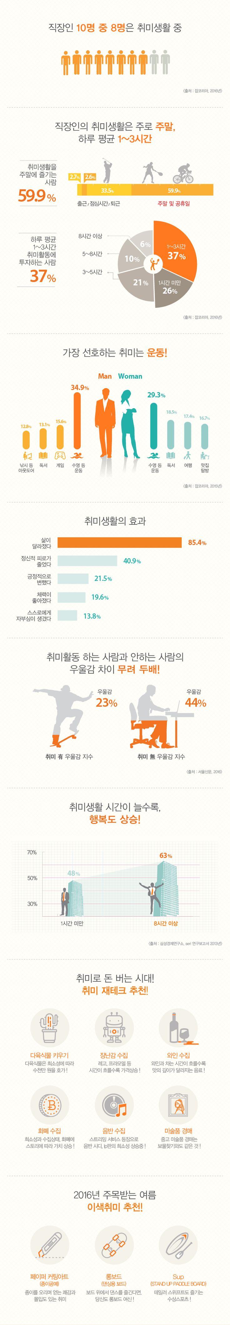 [Infographic] 직장인 취미와 재테크에 관한 인포그래픽