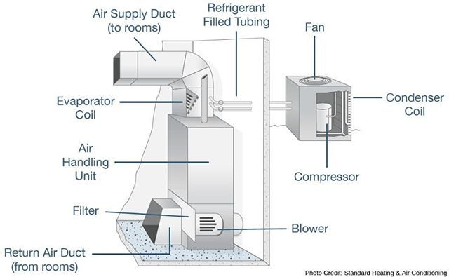 Do You Know The Components Of Your Hvac System Http Bit Ly 2sqzyqj Webringtheheat Hvac System Hvac Air Conditioning System