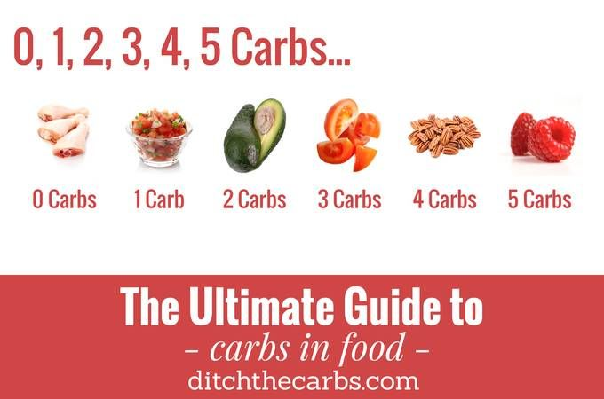 The Ultimate Guide To Carbs In Food. An easy reference to see where your carbs are coming from. And take a look at all the zero carb foods. | ditchthecarbs.com