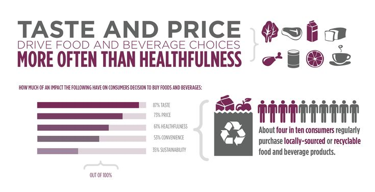food choice factors infographic - Google Search
