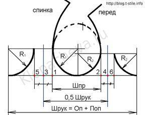 построение нижней части оката рукава