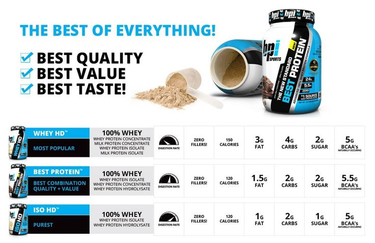 Opinioni e recensioni Best Protein della Bpi Sports sul Blog integratori alimentari Techno Nutrition http://www.technonutrition.it/blogs/news/62457795-la-proteina-best-protein-della-bpi-sport