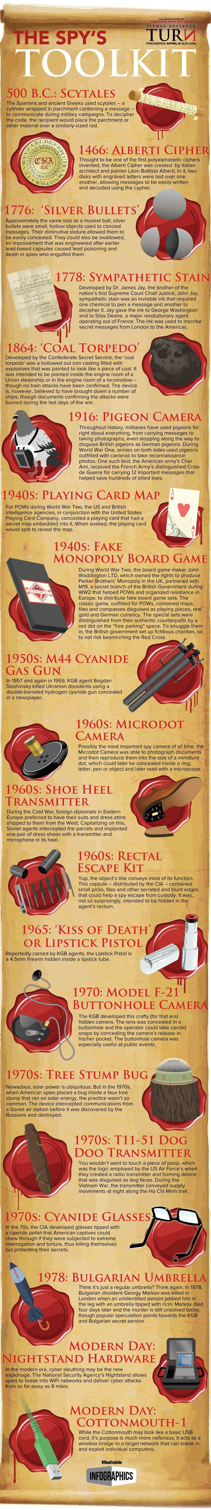 Spy's Toolkit -- very useful if you're writing historical or spy stories... #infographic