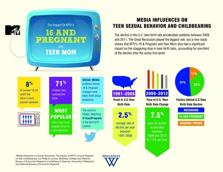New Study Points To Direct Link Between MTV Programming And Reduced Teen Birth Rate