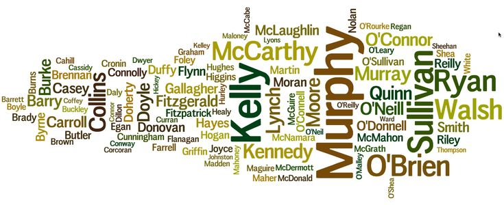 Surname Wordcloud March 2016 Top 100 Names