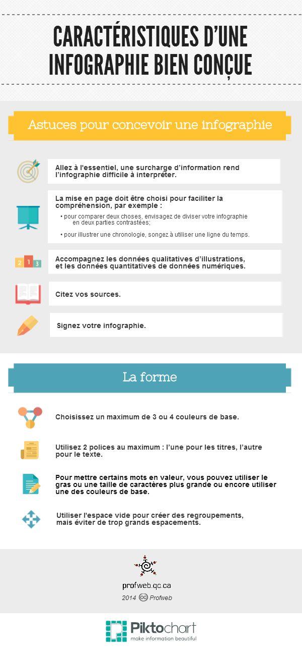 Les caractéristiques d'une infographie bien conçue, présentées par l'équipe de Profweb sous forme d'une infographie (créée avec Piktochart)