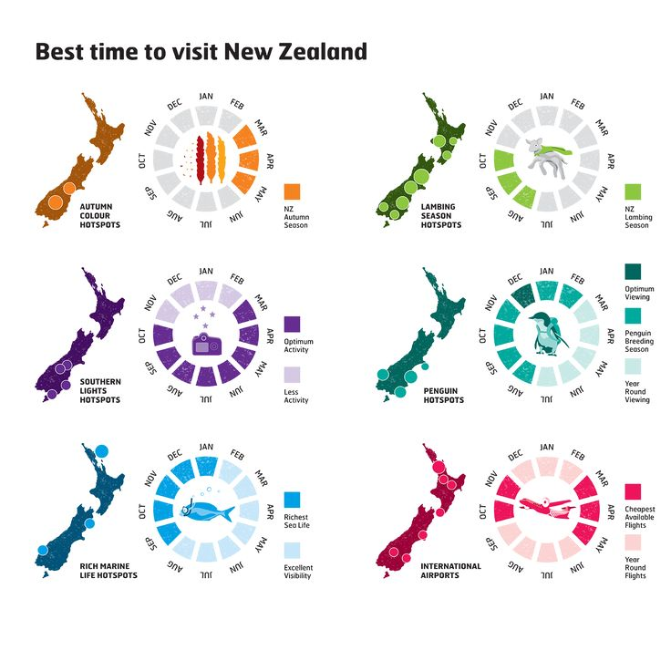 Here's a handy infographic explaining when the best times of year are to visit New Zealand, and what you can expect to see. #newzealand #hikingnewzealand #newzealandhiking #milfordsound