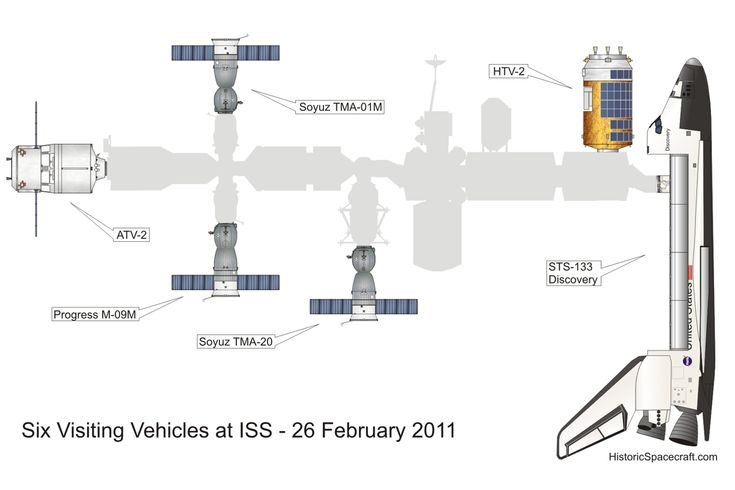 All Your Favorite Spaceships, Compared by Size   International Space Station visitors