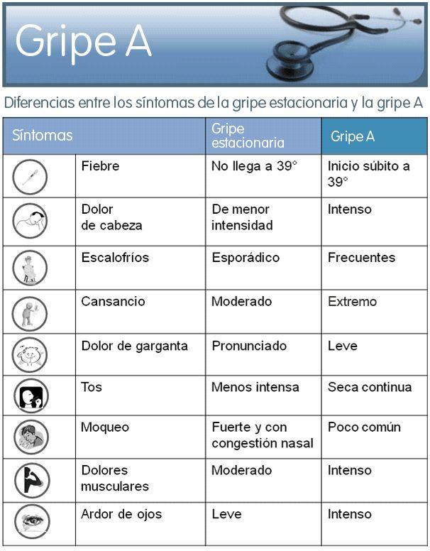 Cómo sé que tengo la gripe A: Diferencias entre los síntomas de la GRIPE COMÚN y la GRIPE A #gripe #farmacia #parapacientes #salud #consejosdefarmacia