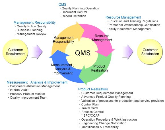 SPIL - Services - Quality - Quality Management Systems