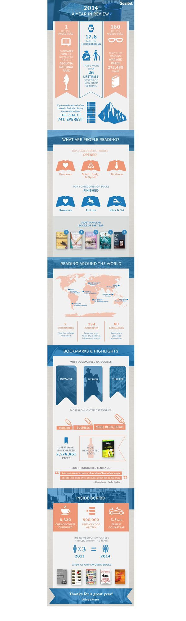 Most popular genre of digital books in 2014 was #romance. #books #book #survey #reading