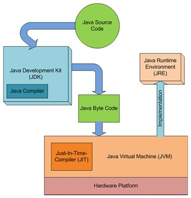 The Java Runtime Environment (JRE), also known as Java Runtime, is part of the Java Development Kit (JDK), a set of programming tools for developing Java applications. The Java Runtime Environment provides the minimum requirements for executing a Java application; it consists of the Java Virtual Machine (JVM), core classes, and supporting files.