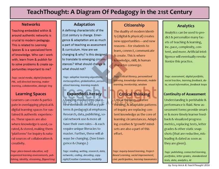 TeachThought: A Diagram Of Pedagogy in the 21st Century