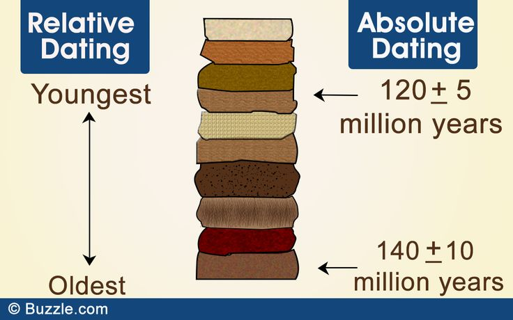 Difference between relative and absolute dating.  What a simple but effective diagram!