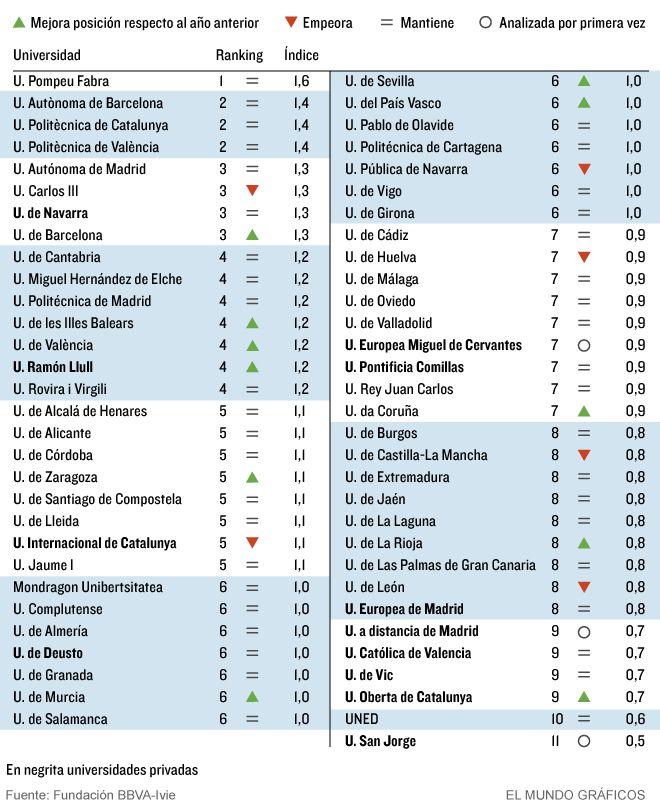 Ranking de Universidades en España #infografia #infographic #education | TICs y Formación