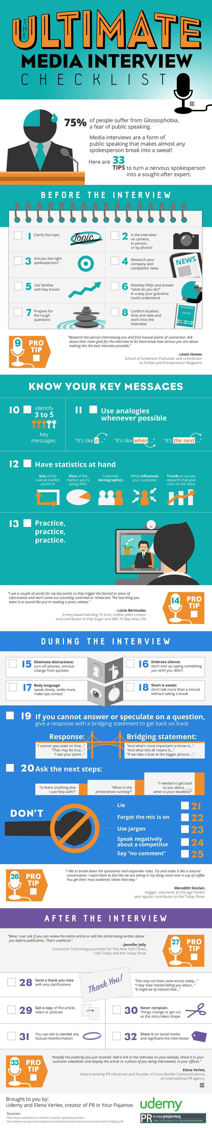 The Ultimate Media Interview Checklist Infographic placed