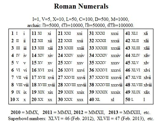 how to write numerals in french