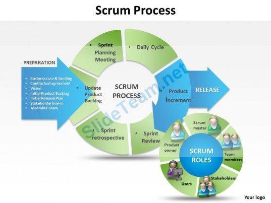 scrum_process_powerpoint_templates_ppt_presentation_slides_0812_Slide01