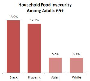 Nearly 8 percent of adults age 65 and older are food insecure, meaning they do not always have balanced meals or enough to eat because they cannot afford it. However, there are significant racial and ethnic disparities in food insecurity among older adults. Black and Hispanic seniors are over three times more likely to experience food insecurity than their white and Asian counterparts. In fact, nearly 1 in 5 black seniors are food insecure, compared to about 1 in 18 …
