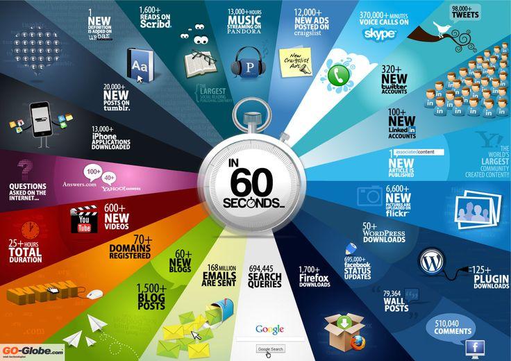 Was in 60 Sekunden so alles im Internet passiert? Dafür braucht man schon sehr große Zahlen!!! Beeindruckend, würde ich mal sagen.