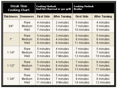 Steak Grilling Chart Based On Thickness And Level Of Doneness Step By Chef Kitchen 101 How To Cook Cooking Times
