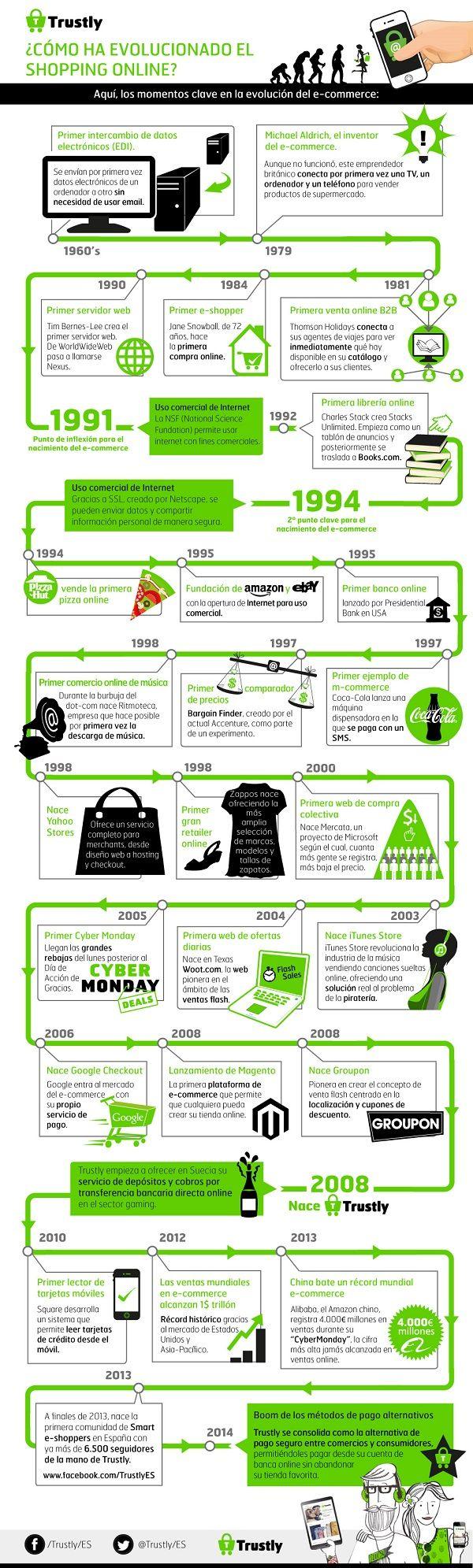 La evolución del comercio online en una infografía #ecommerce #MarketingDigital