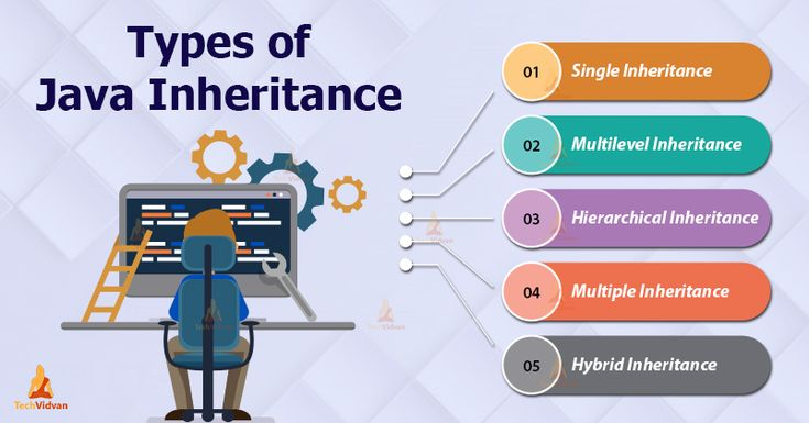 Java inheritance learn its importance and types with