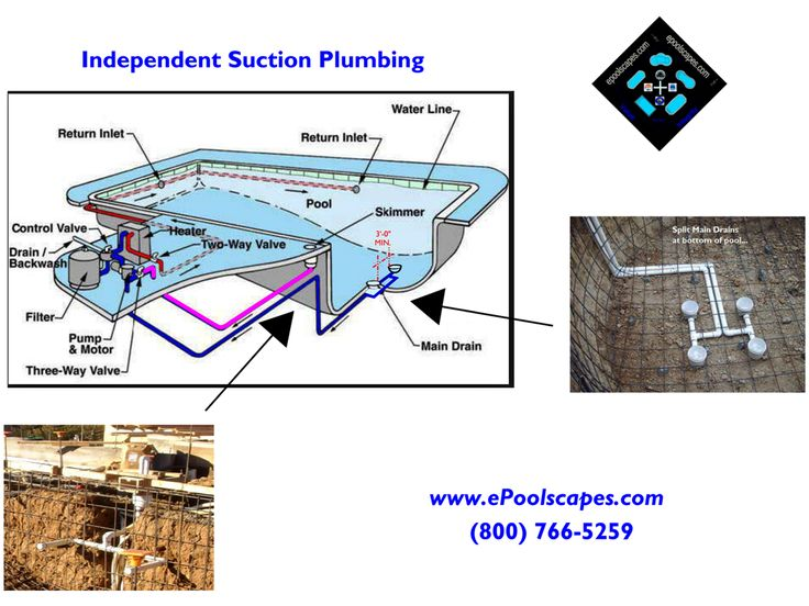 11 Best Images About Gunite Pool Plumbing On Pinterest Gunite Pool Swimming Pool Designs And