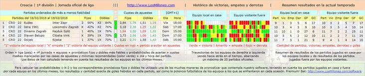 #LosMillones.com » #FÚTBOL #CROACIA #apuestas #pronósticos #picks Valiosa información 1-X-2. #Software Premium! Bet: http://www.losmillones.com/software/apuestas.html