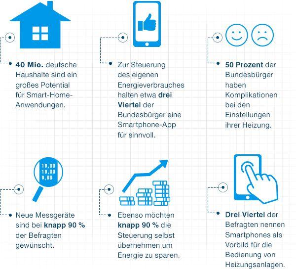 Zusammenhang von Smartphone und Heizung