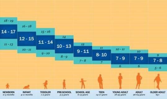 Πόσο ύπνο χρειαζόμαστε ανά ηλικία (πίνακας)