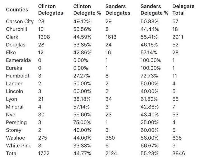 http://lasvegassun.com/news/2016/apr/02/sanders-wins-most-delegates-at-clark-county-conven/